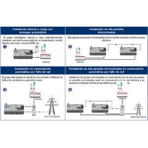 Sistema de instalación de grupos electrógenos, sistema sincronizado y conmutado
