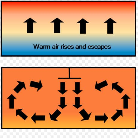 Gráfico del movimiento de aire