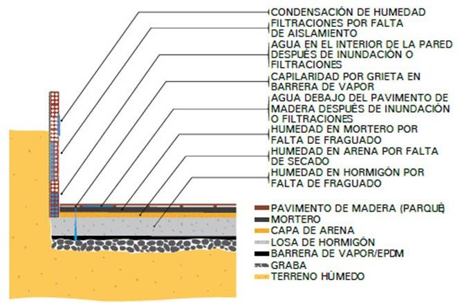 Esquema secado de humedad en suelos y paredes TST
