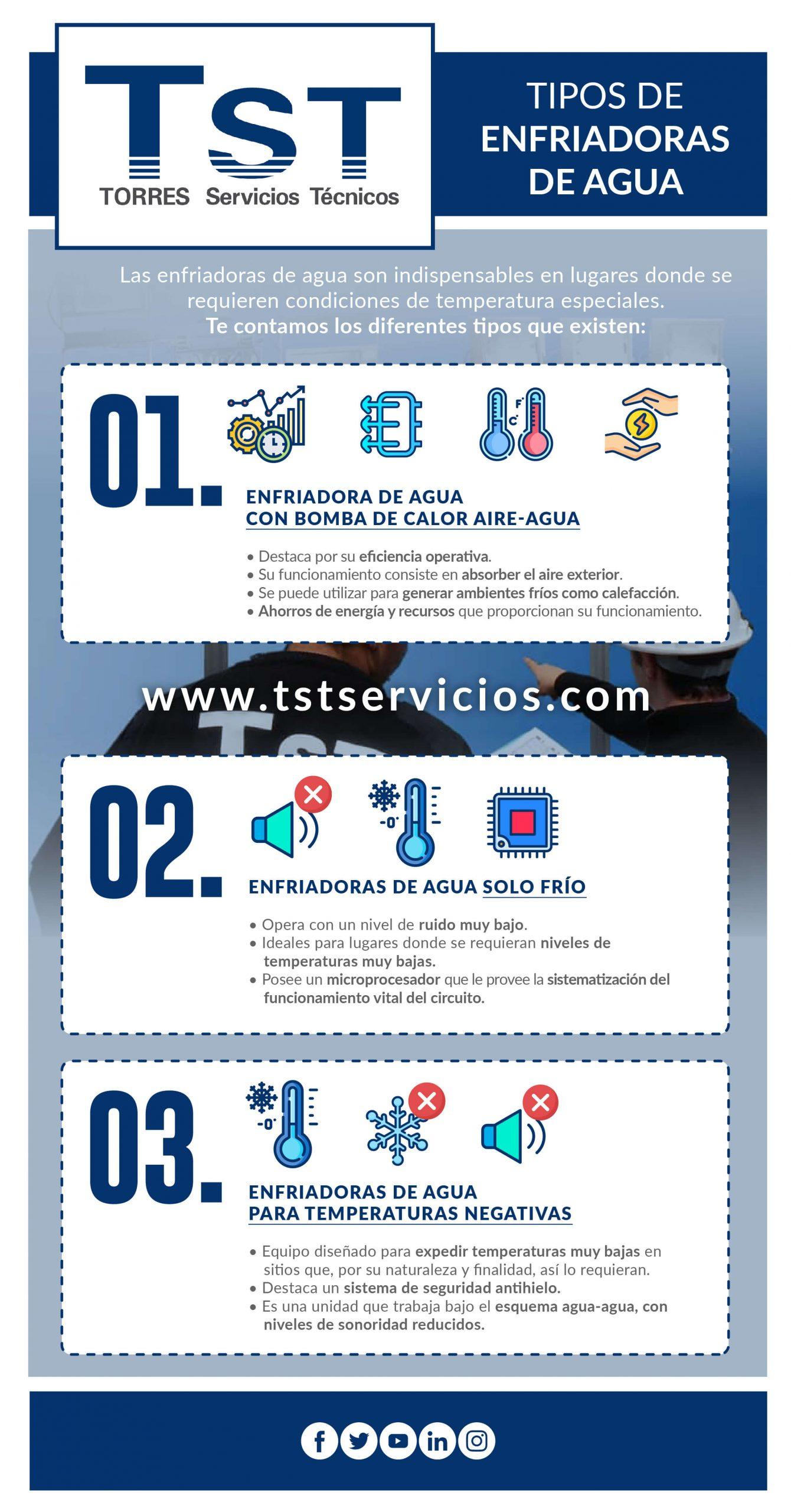 Infografía de las enfriadoras de agua TST
